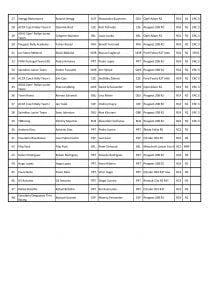 Lista de Inscritos Azores Rallye 2019 - Parte 02