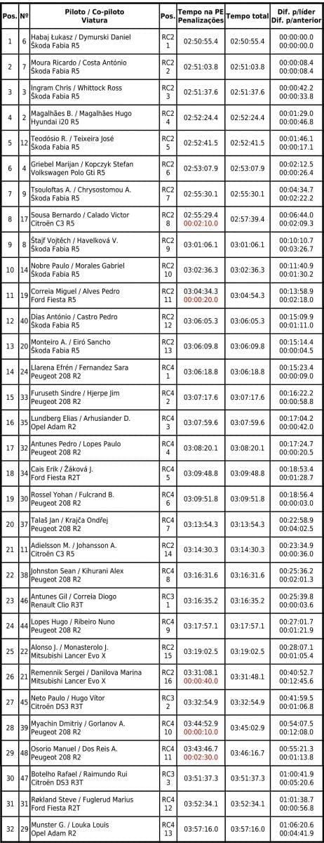 Resultados Azores Rallye 2019