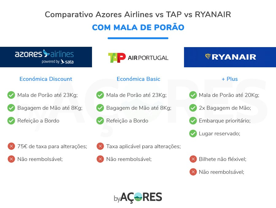 Viajar para os Açores - Comparativo Companhias Aéreas com Mala de Porão (Azores Airlines, TAP e Ryanair)