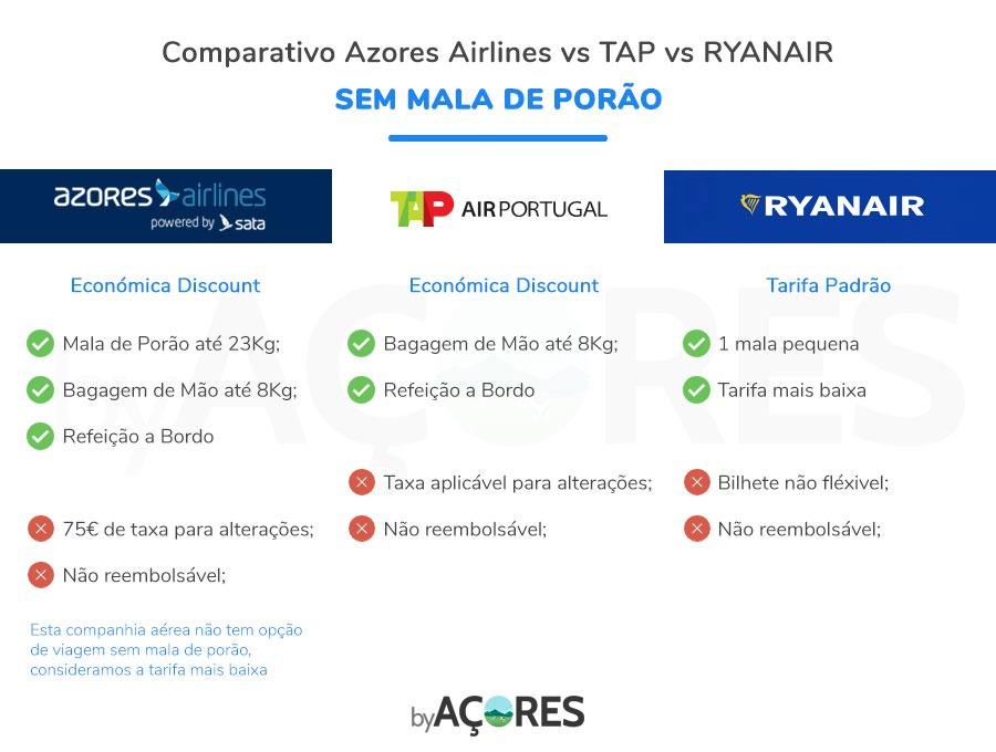 Viajar para os Açores - Comparativo Companhias Aéreas sem Mala de Porão (Azores Airlines, TAP e Ryanair)