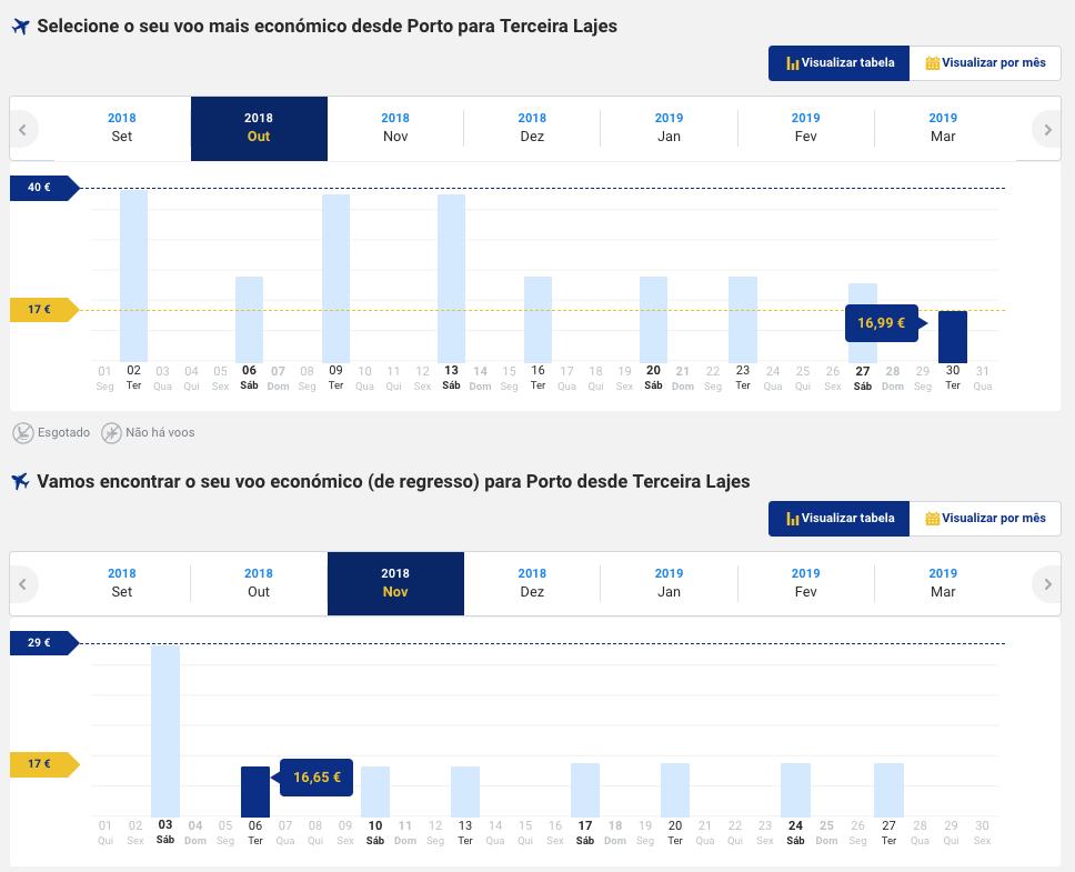 Ryanair - Porto Terceira Flash Sale